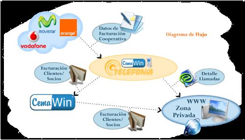 Diagrama Telefonía